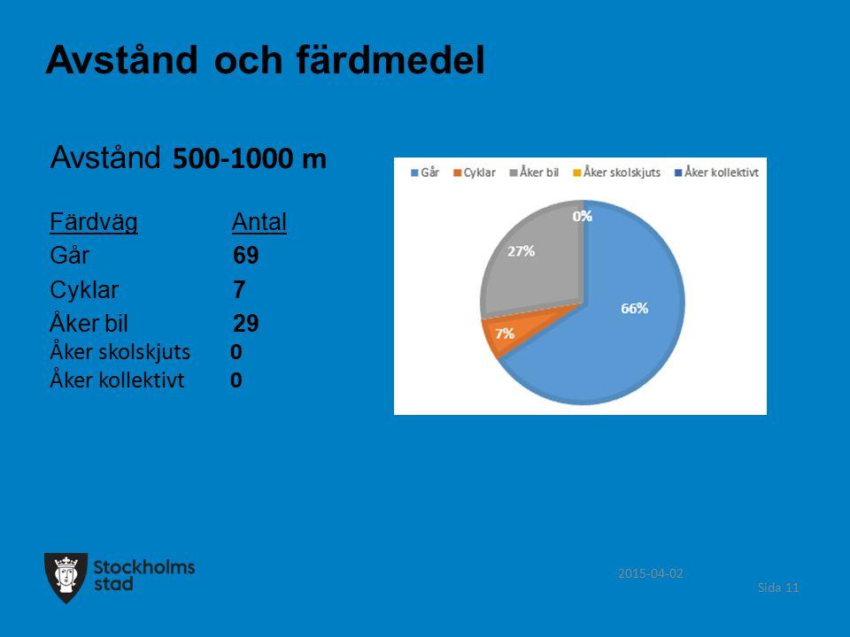 Avstånd och färdmedel Avstånd 500-1000 m Färdväg Antal Går 69 Cyklar 7