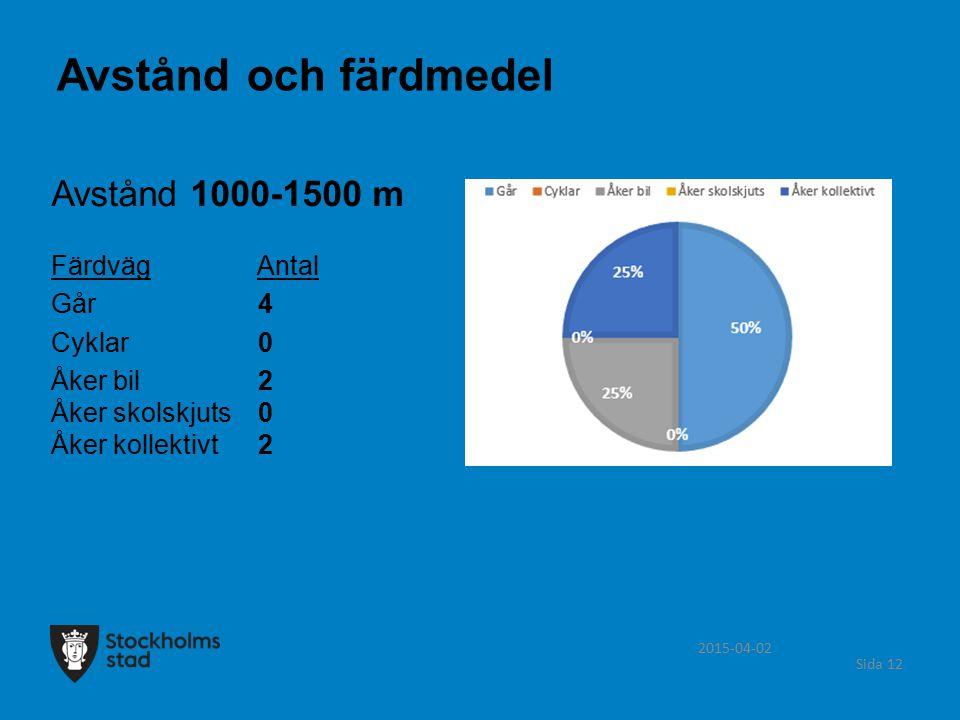 Avstånd och färdmedel Avstånd 1000-1500 m Färdväg Antal Går 4 Cyklar 0