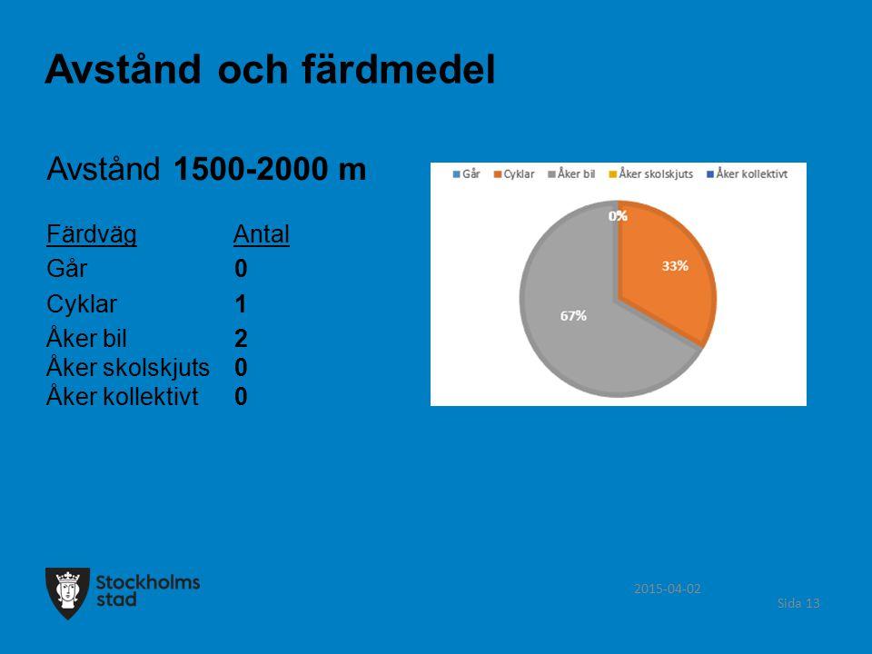 Avstånd och färdmedel Avstånd 1500-2000 m Färdväg Antal Går 0 Cyklar 1
