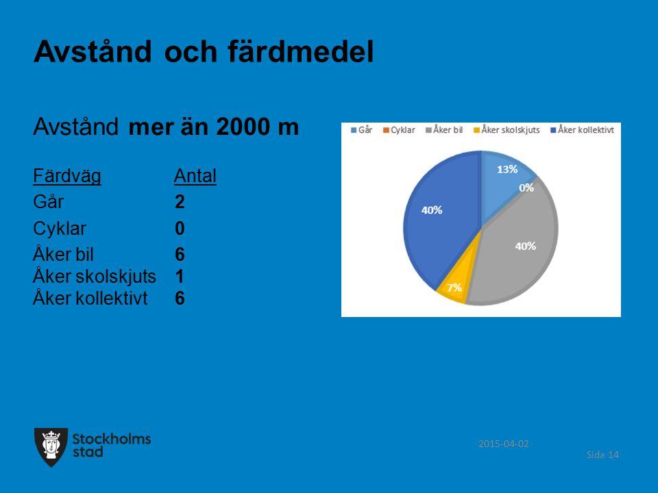 Avstånd och färdmedel Avstånd mer än 2000 m Färdväg Antal Går 2