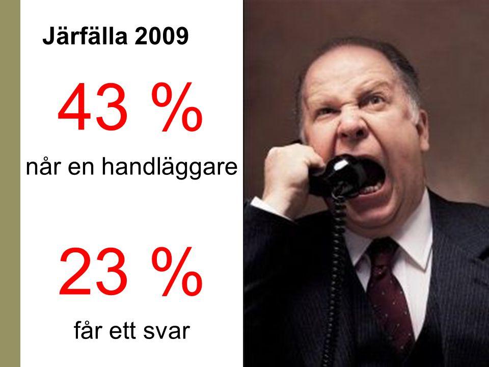 Järfälla 2009 43 % når en handläggare 23 % får ett svar
