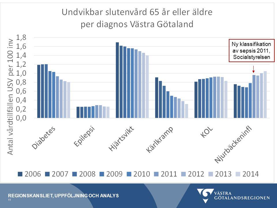 Ny klassifikation av sepsis 2011, Socialstyrelsen