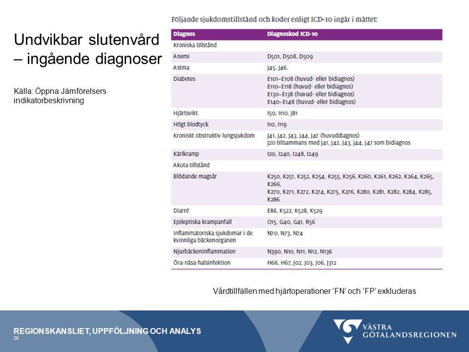 Undvikbar slutenvård – ingående diagnoser Källa: Öppna Jämförelsers indikatorbeskrivning