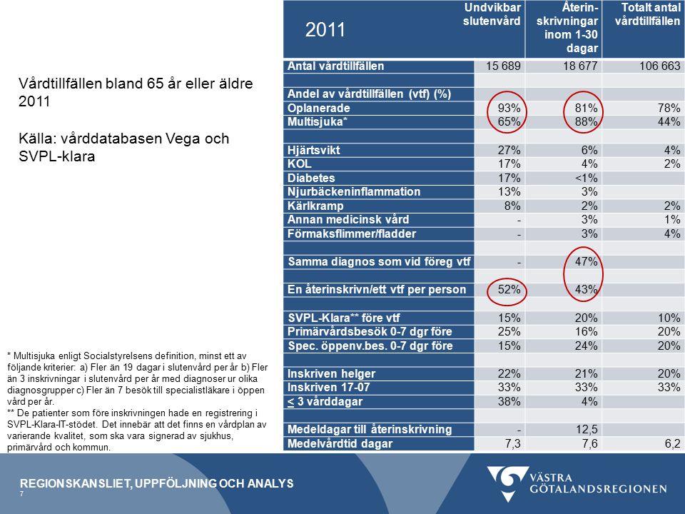 2011 Vårdtillfällen bland 65 år eller äldre 2011