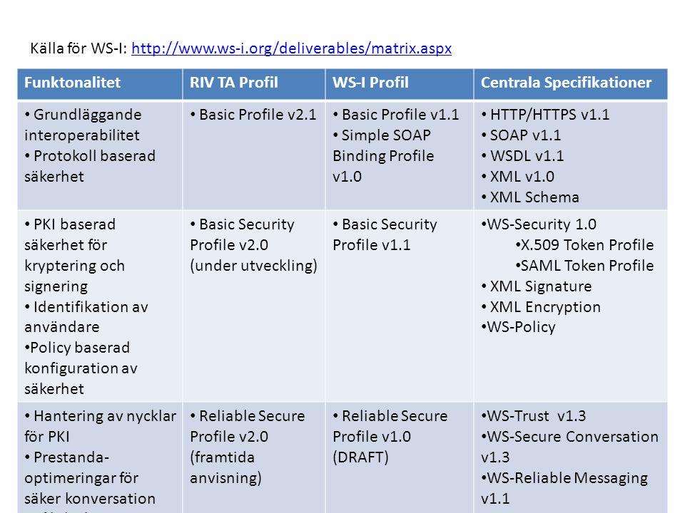 Källa för WS-I: http://www.ws-i.org/deliverables/matrix.aspx
