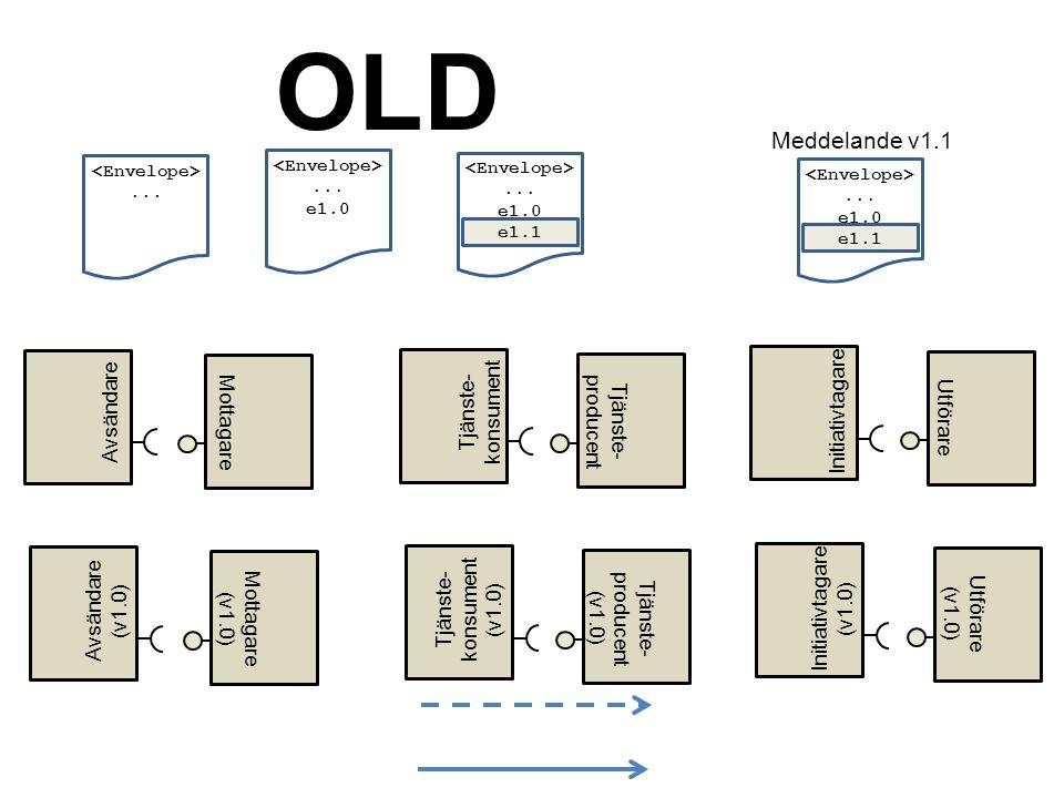 OLD Meddelande v1.1 konsument Tjänste- Avsändare producent Tjänste-