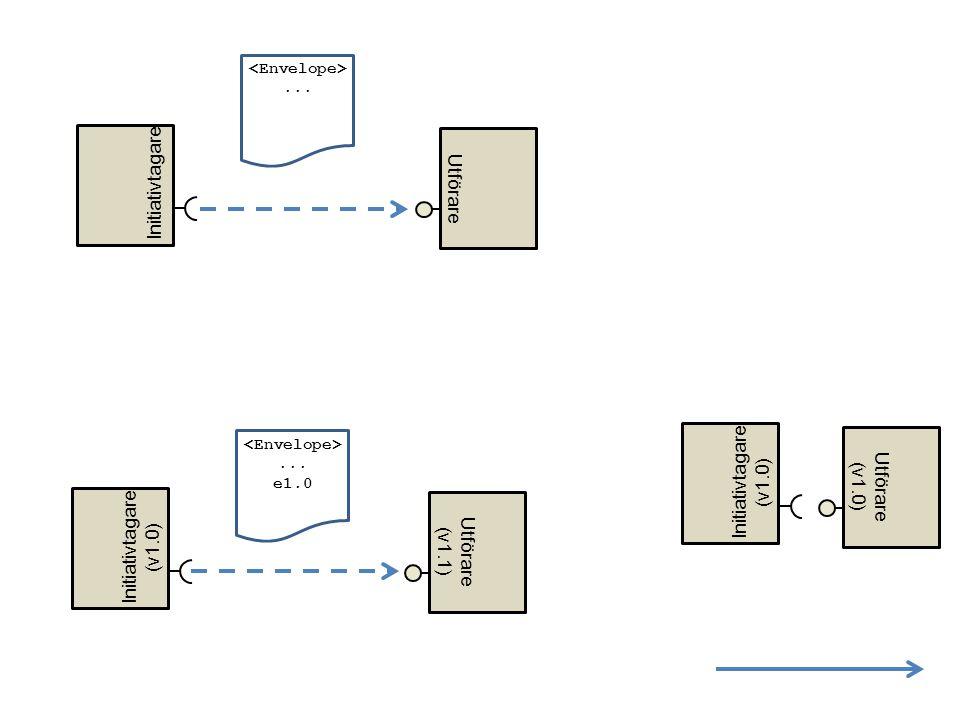 Initiativtagare Utförare Initiativtagare (v1.0) Utförare (v1.0)