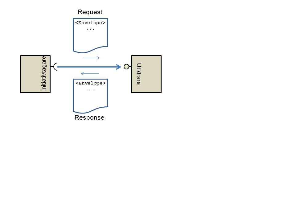 Request Response Initiativtagare Utförare <Envelope> ...