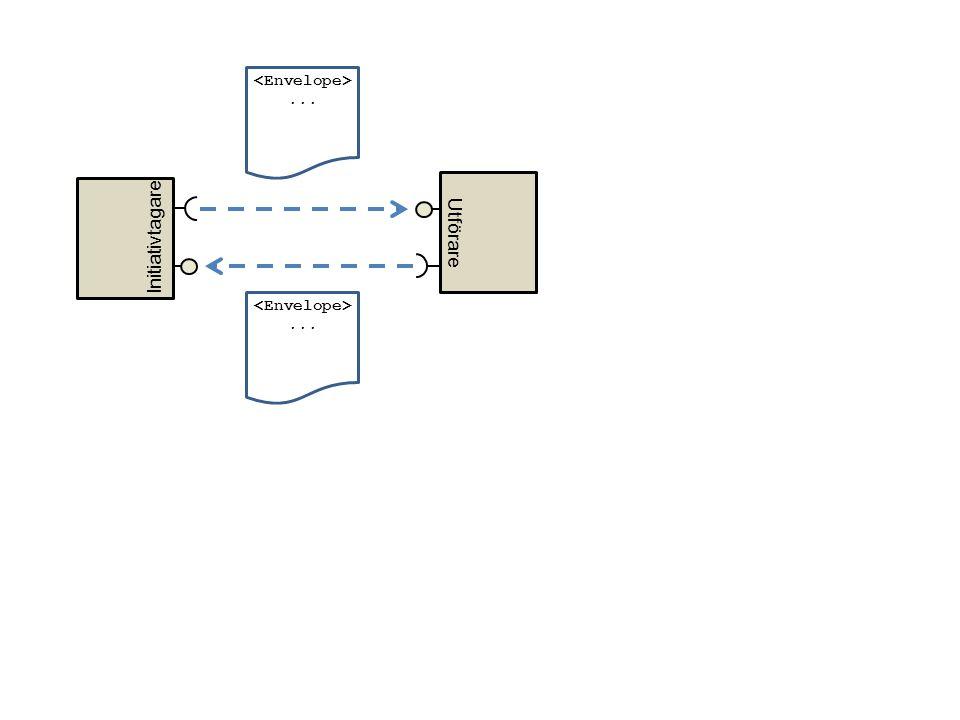 <Envelope> ... Initiativtagare Utförare <Envelope> ...