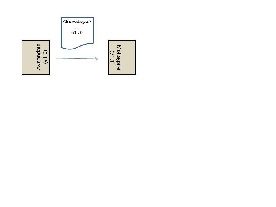<Envelope> ... e1.0 Avsändare (v1.0) Mottagare (v1.1)