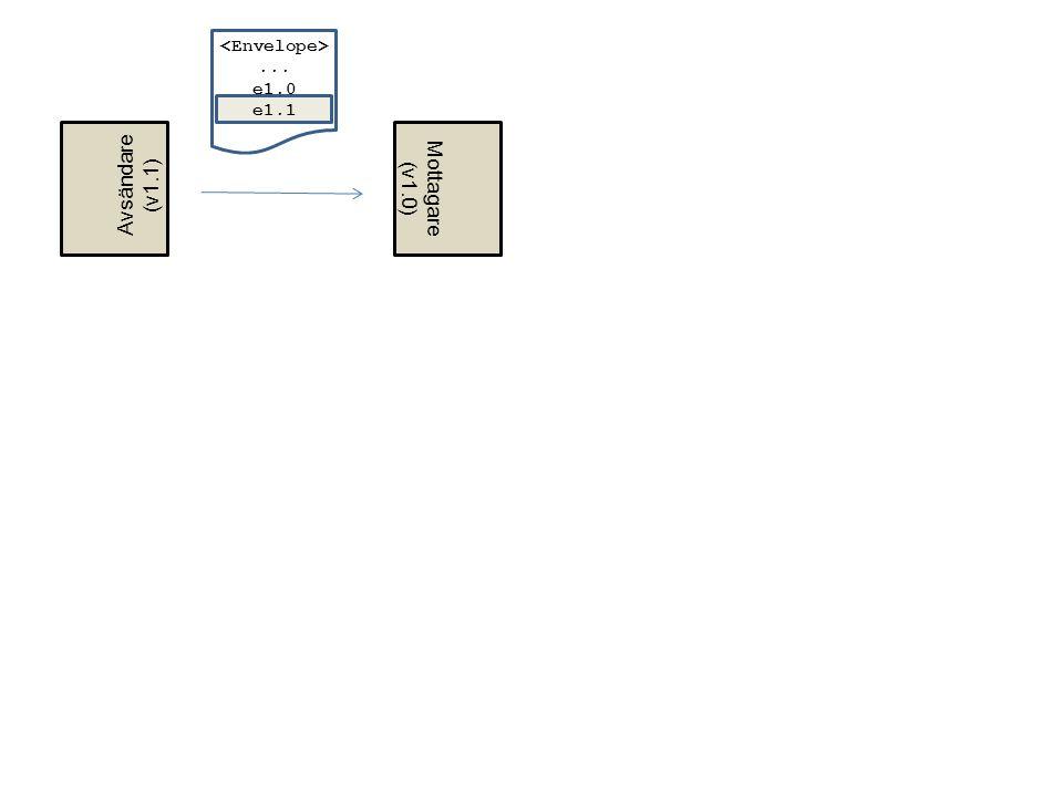 <Envelope> ... e1.0 e1.1 Avsändare (v1.1) Mottagare (v1.0)