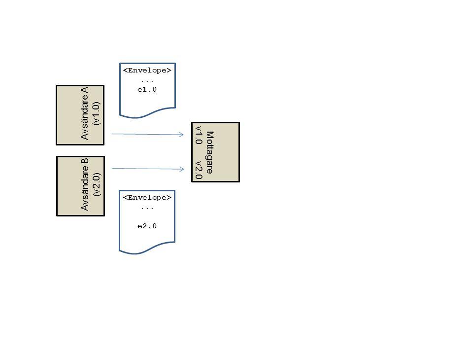Avsändare A (v1.0) v1.0 v2.0 Mottagare Avsändare B (v2.0)