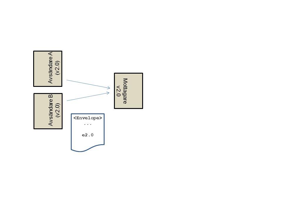 Avsändare A (v2.0) Mottagare v2.0 Avsändare B (v2.0) <Envelope>