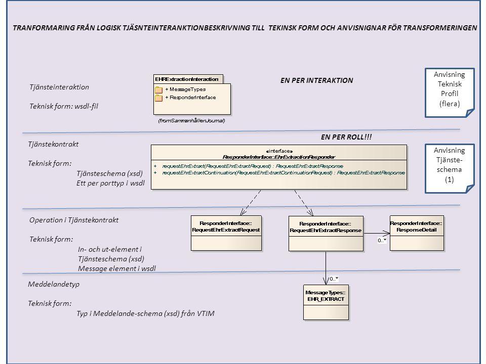 Anvisning Tjänste-schema