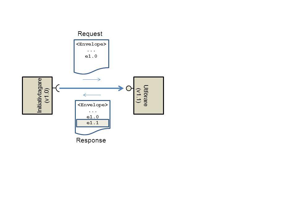 Request Response Initiativtagare Utförare (v1.0) (v1.1)