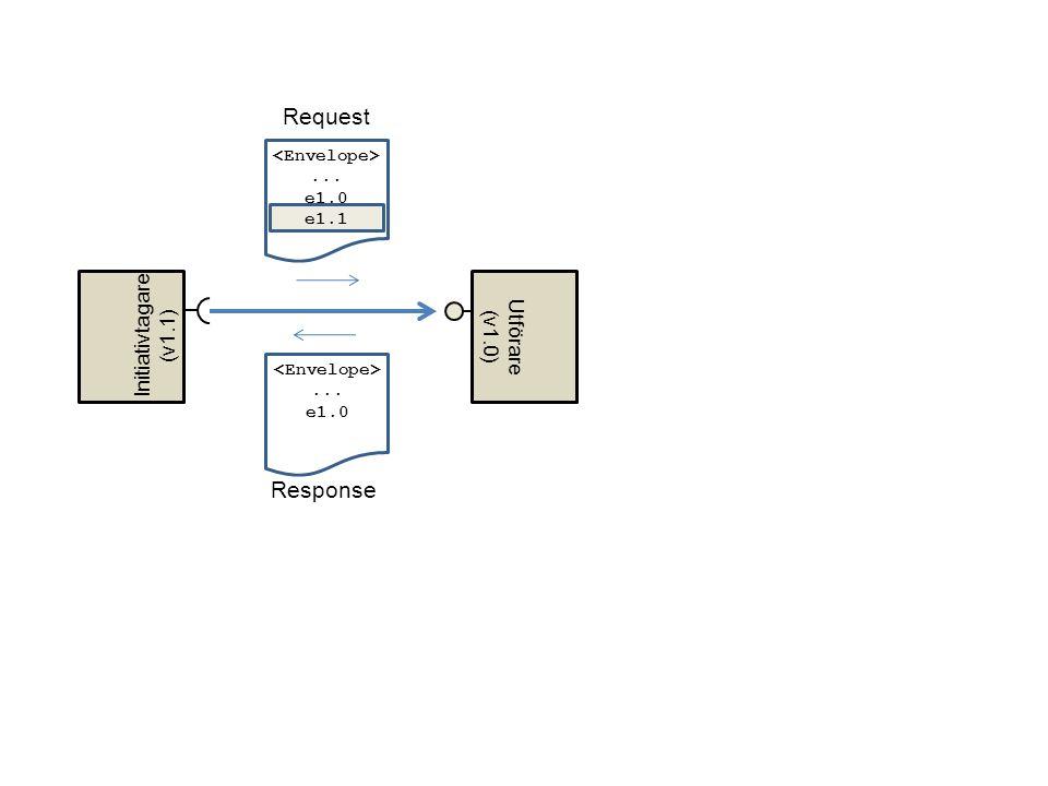 Request Response Initiativtagare Utförare (v1.1) (v1.0)