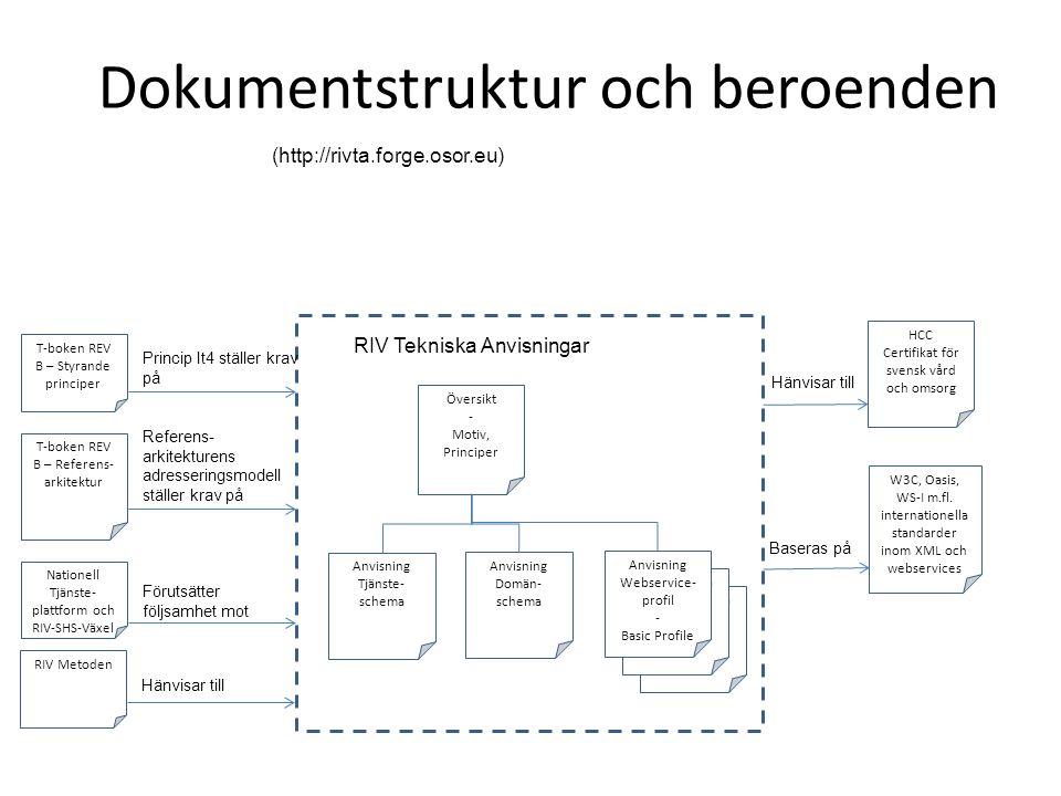 Dokumentstruktur och beroenden