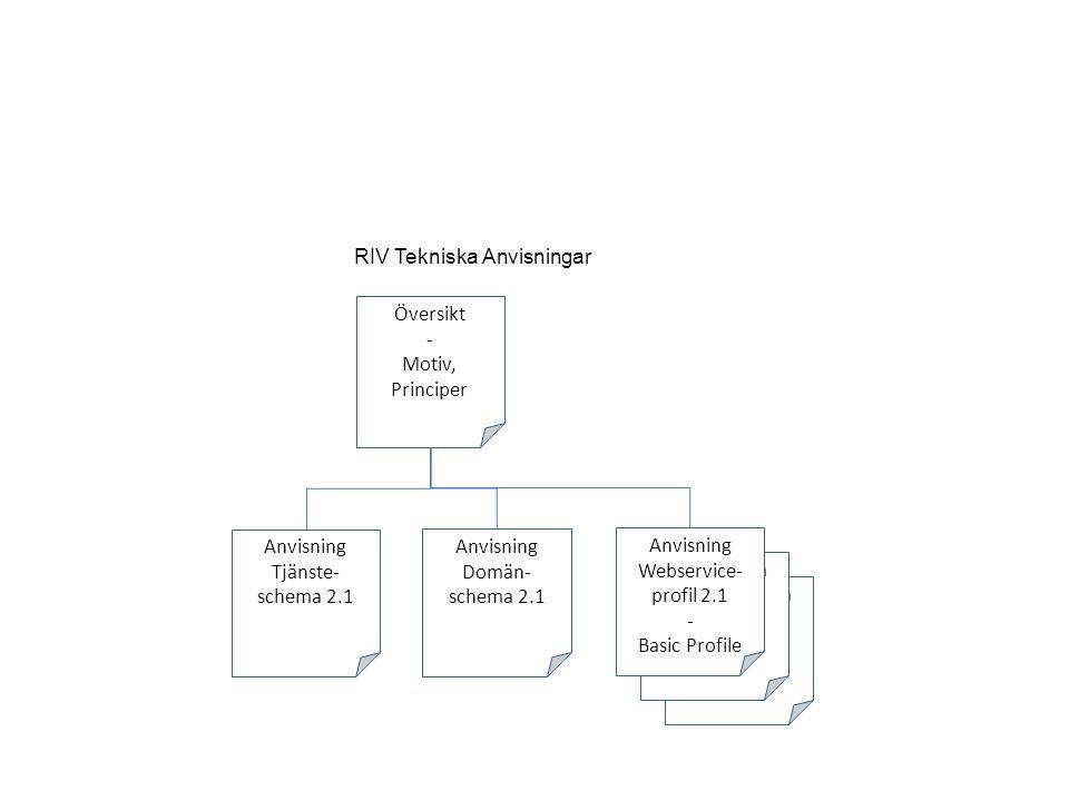 RIV Tekniska Anvisningar