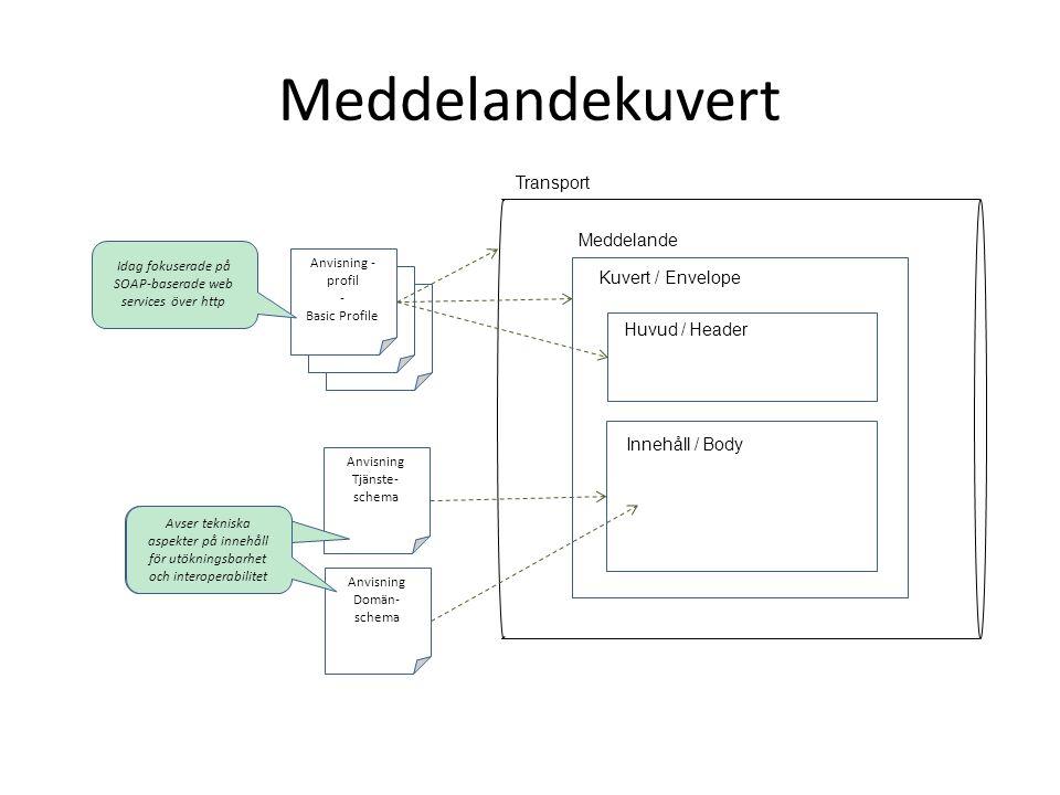 Meddelandekuvert Transport Meddelande Kuvert / Envelope Huvud / Header