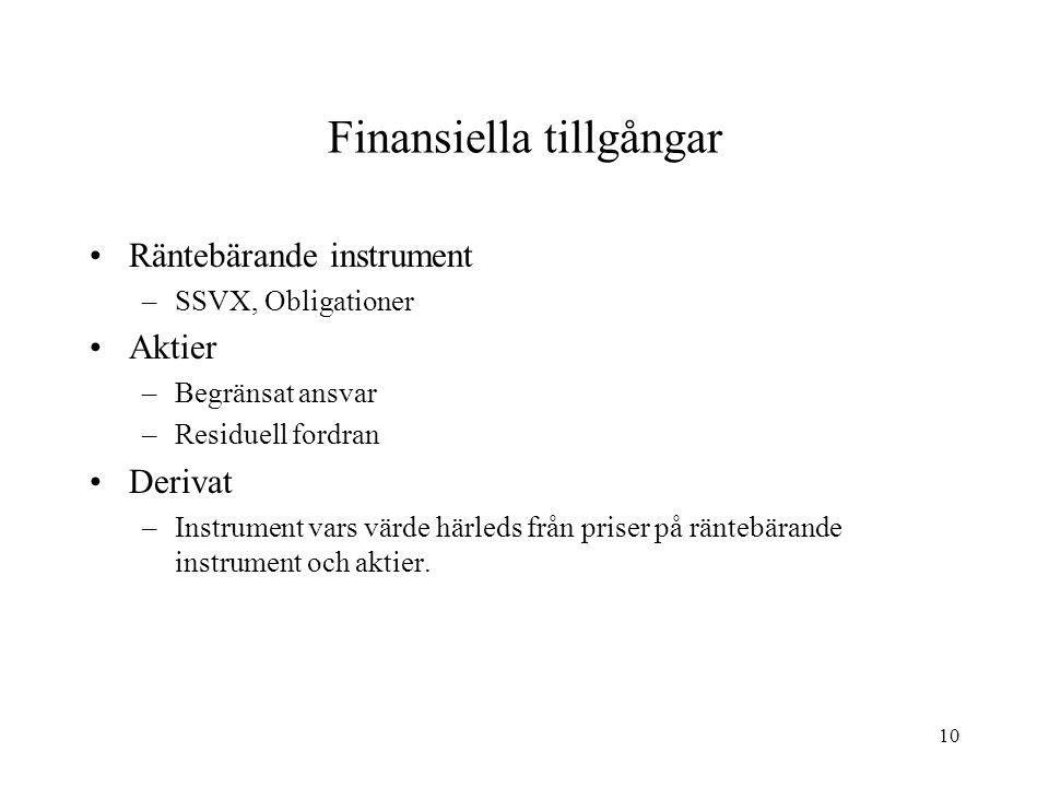 Finansiella tillgångar