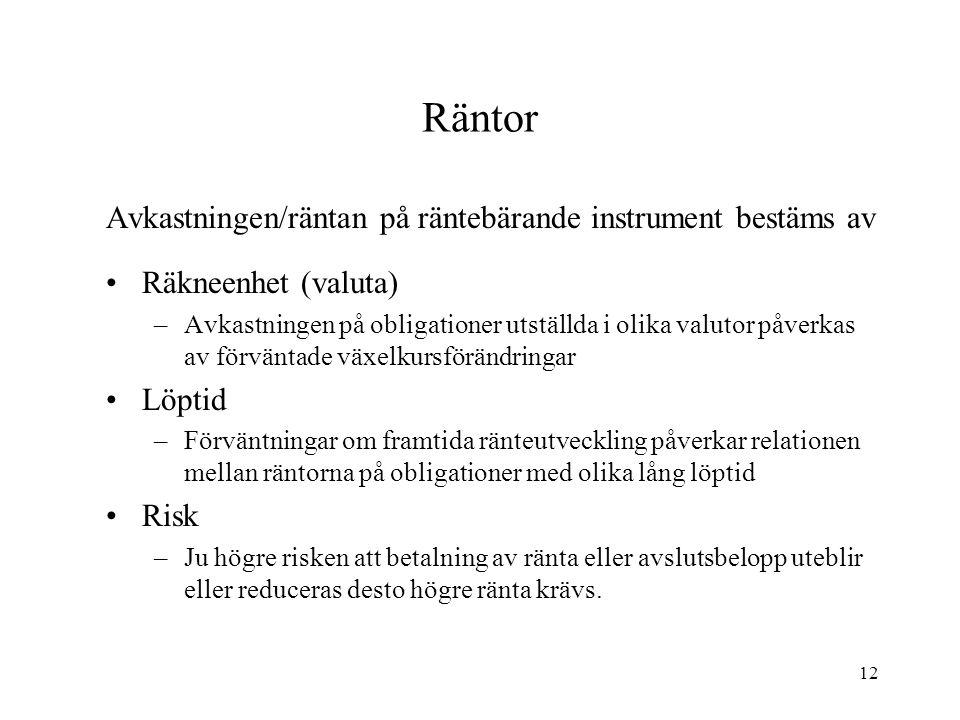 Räntor Avkastningen/räntan på räntebärande instrument bestäms av