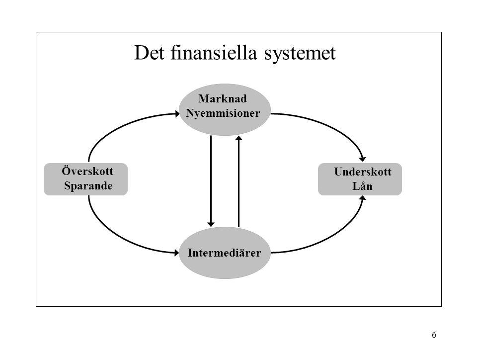 Det finansiella systemet
