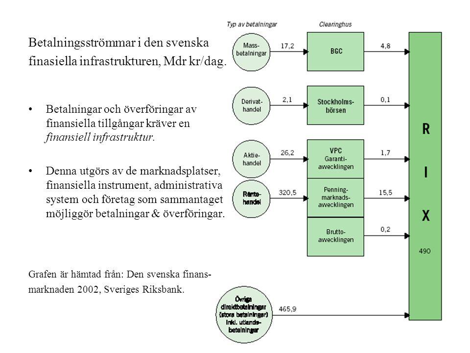 Betalningsströmmar i den svenska