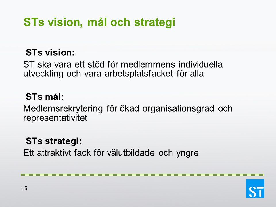 STs vision, mål och strategi