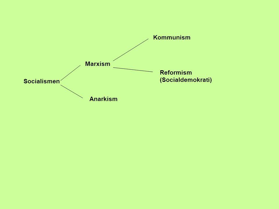 Kommunism Marxism Reformism (Socialdemokrati) Socialismen Anarkism