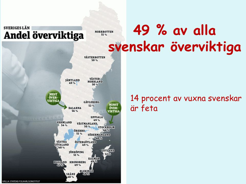 49 % av alla svenskar överviktiga