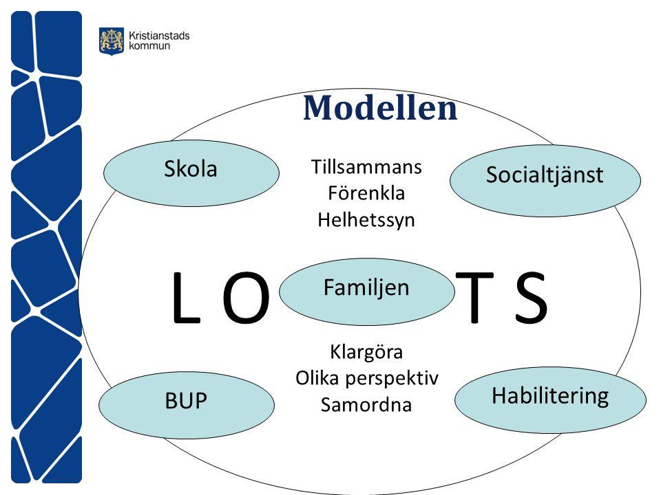 L O T S Modellen Skola Socialtjänst Familjen Habilitering BUP