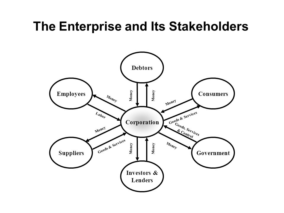 The Enterprise and Its Stakeholders