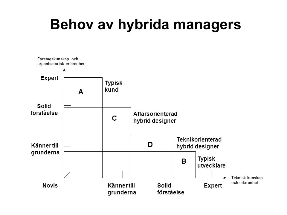 Behov av hybrida managers