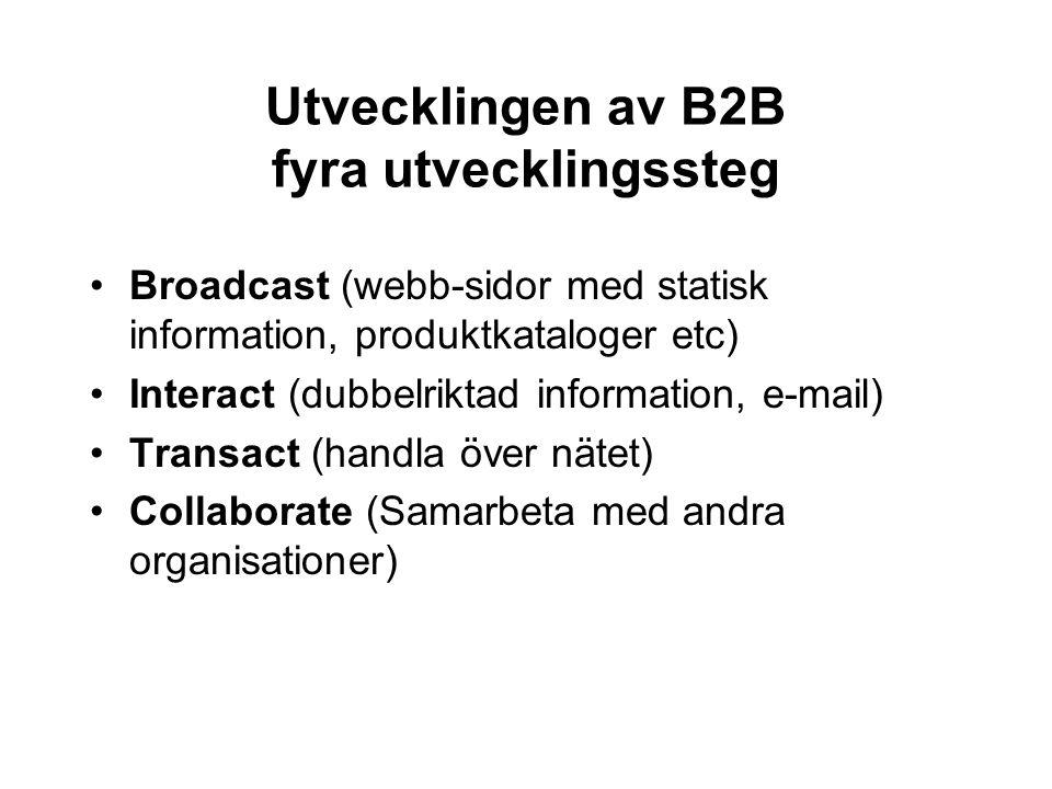 Utvecklingen av B2B fyra utvecklingssteg