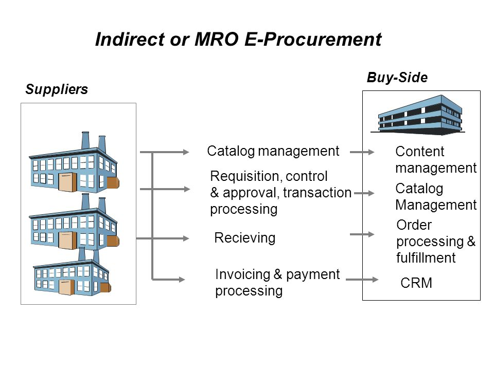 Indirect or MRO E-Procurement