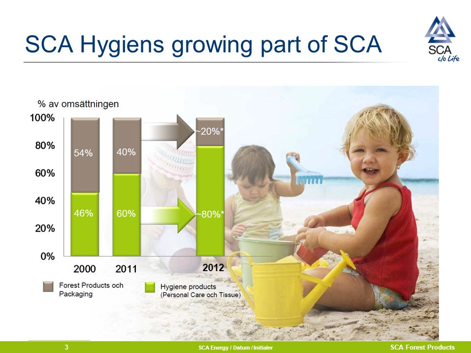 SCA Hygiens growing part of SCA