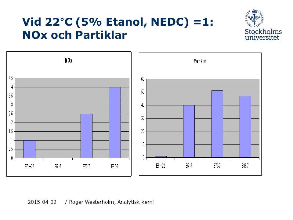 Vid 22°C (5% Etanol, NEDC) =1: NOx och Partiklar