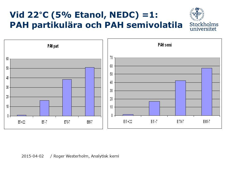Vid 22°C (5% Etanol, NEDC) =1: PAH partikulära och PAH semivolatila