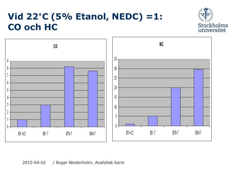 Vid 22°C (5% Etanol, NEDC) =1: CO och HC