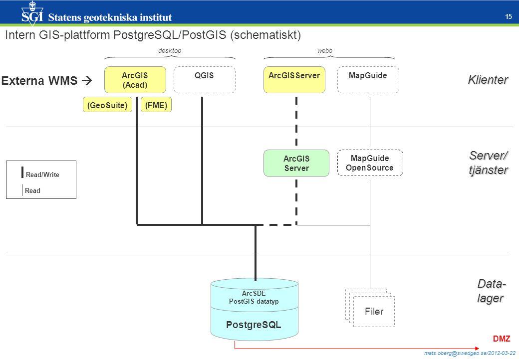 Intern GIS-plattform PostgreSQL/PostGIS (schematiskt)
