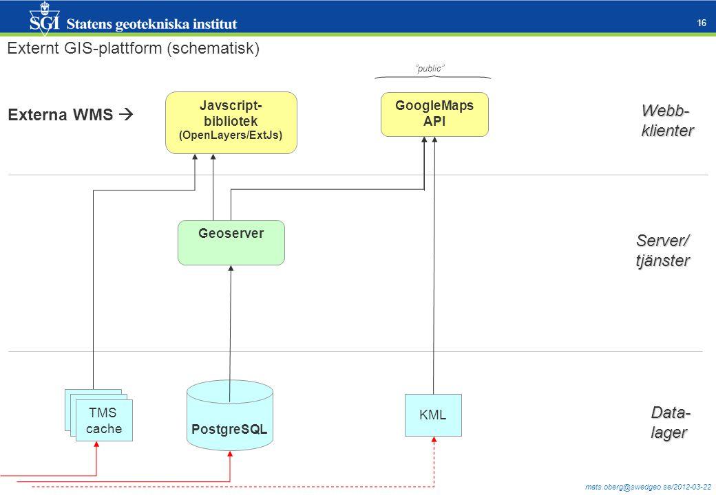 Externt GIS-plattform (schematisk)