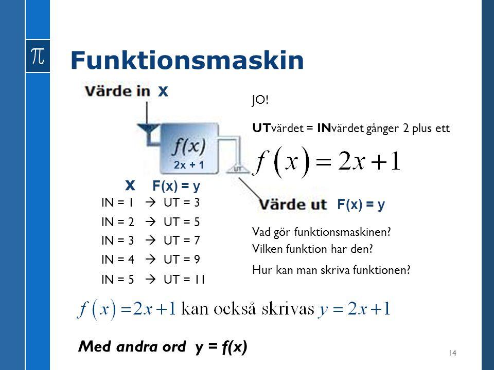 Funktionsmaskin x x Med andra ord y = f(x) F(x) = y F(x) = y JO!