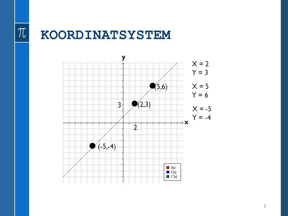 • • • KOORDINATSYSTEM y X = 2 Y = 3 (5,6) X = 5 Y = 6 3 (2,3) X = -5