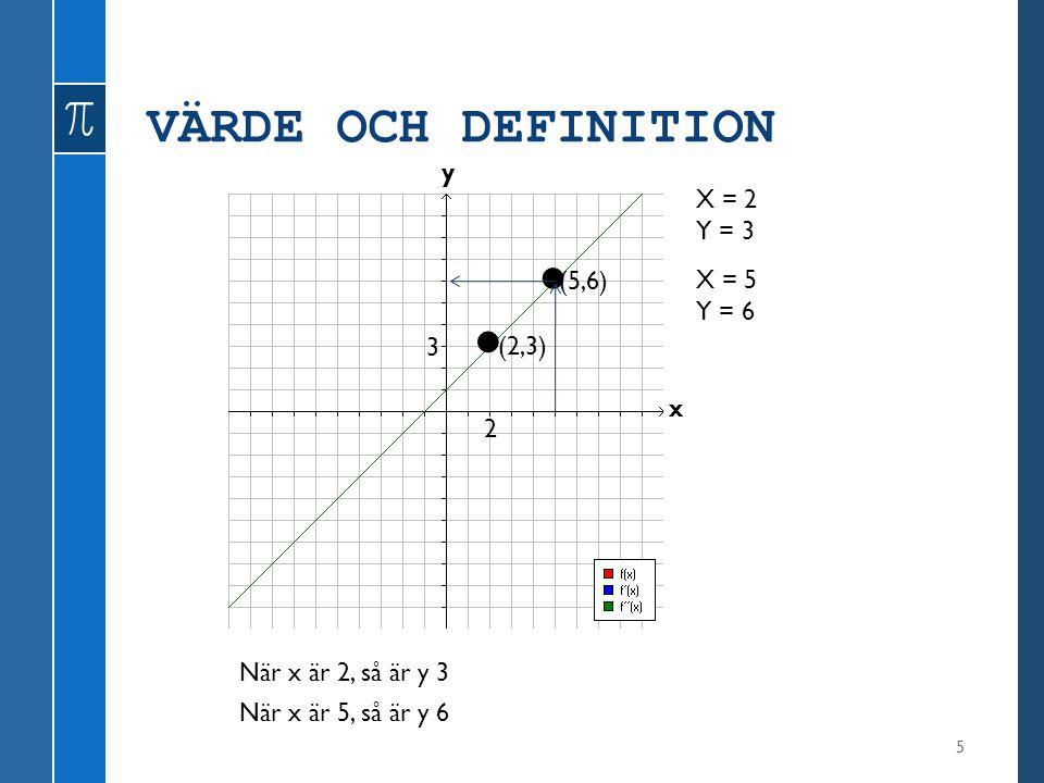 • • VÄRDE OCH DEFINITION y X = 2 Y = 3 (5,6) X = 5 Y = 6 3 (2,3) x 2