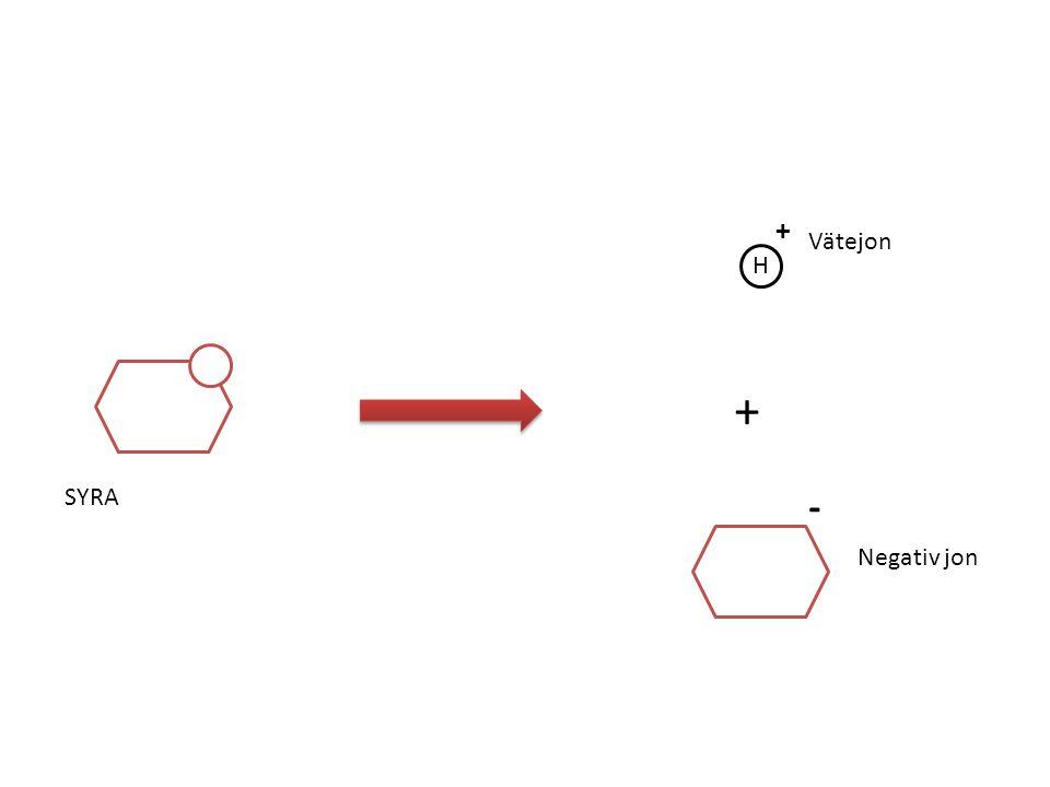 + Vätejon H + SYRA - Negativ jon