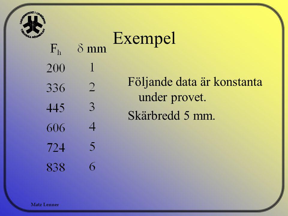 Exempel Följande data är konstanta under provet. Skärbredd 5 mm.