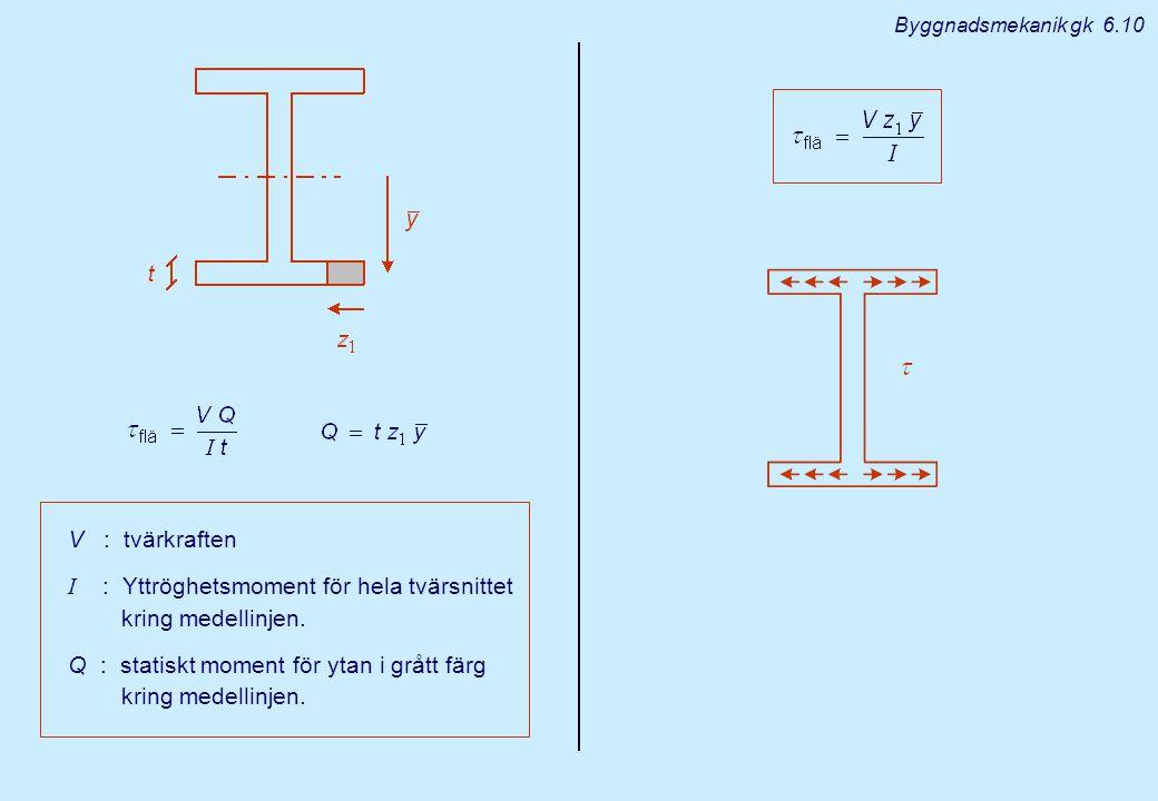 I : Yttröghetsmoment för hela tvärsnittet kring medellinjen.