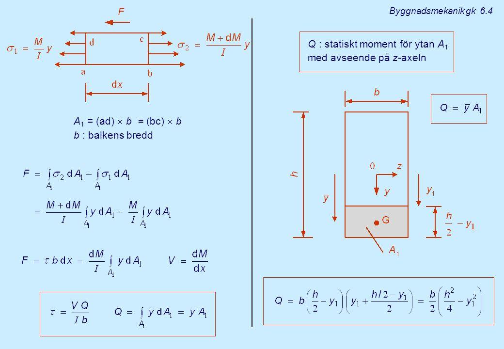 Q : statiskt moment för ytan A1 med avseende på z-axeln