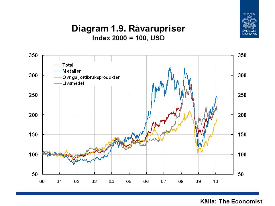 Diagram 1.9. Råvarupriser Index 2000 = 100, USD