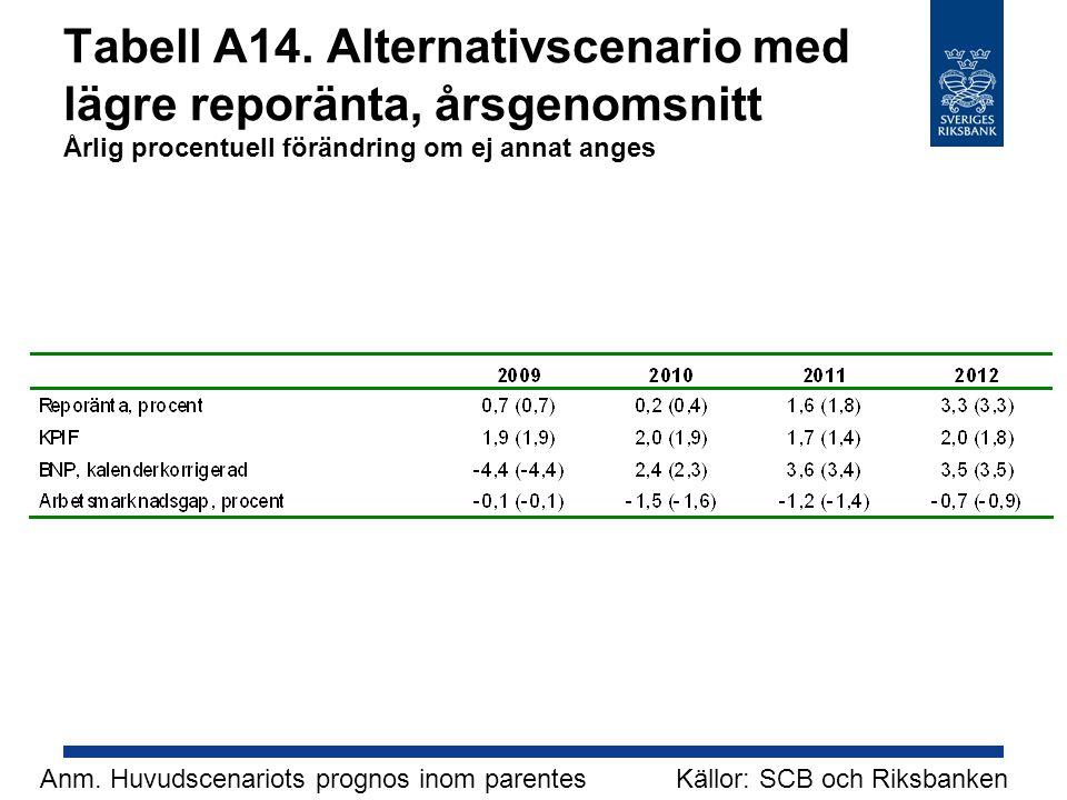 Tabell A14. Alternativscenario med lägre reporänta, årsgenomsnitt Årlig procentuell förändring om ej annat anges